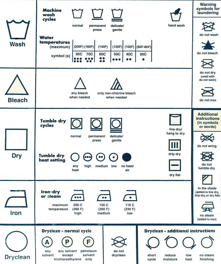 Laundry Care Symbols Ada Indonesia