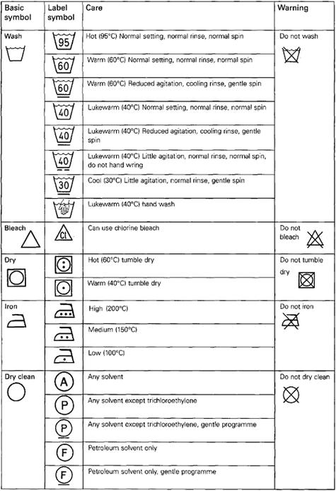 Laundry Care Symbols Ada Indonesia